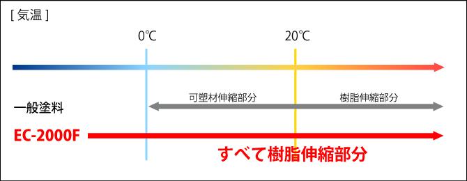 EC-2000Fの温度における伸び率