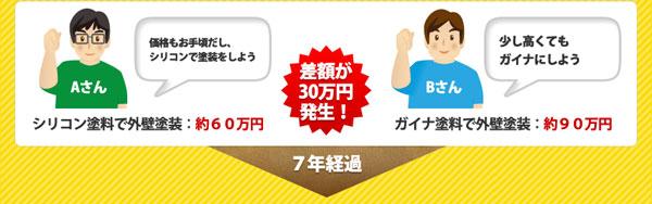 シリコン塗料とガイナ塗料では差額が30万円発生!