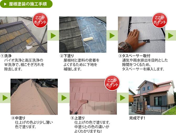 屋根塗装の施工手順